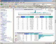 Web-Server-Statistiken